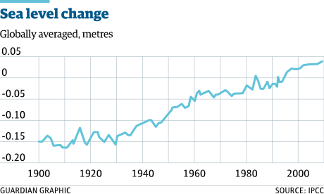 Sea-level-change graph